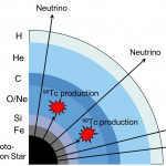 An unstable isotope Technetium-98 (98Tc) could be synthesized by neutrinos emitted from supernova explosions -- image2