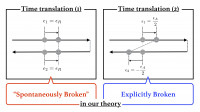 Effective field theory of time-translational symmetry breaking in  nonequilibrium open system