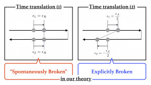 Effective field theory of time-translational symmetry breaking in  nonequilibrium open system thumbnail