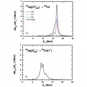 Gamow-Teller transitions from high-spin isomers in $N=Z$ nuclei thumbnail
