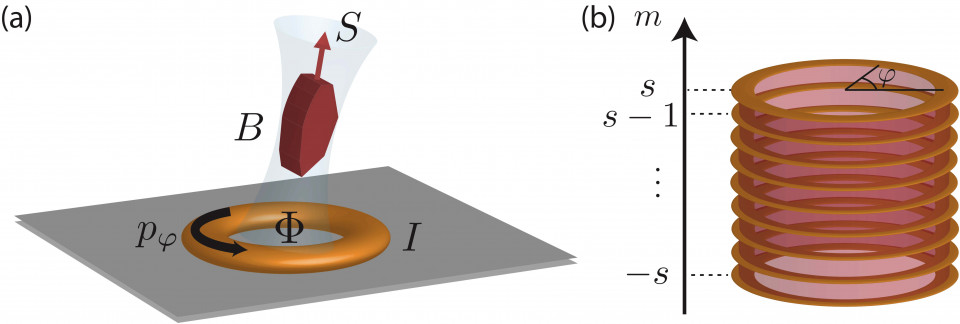 Synthetic dimensions and topological chiral currents in mesoscopic rings