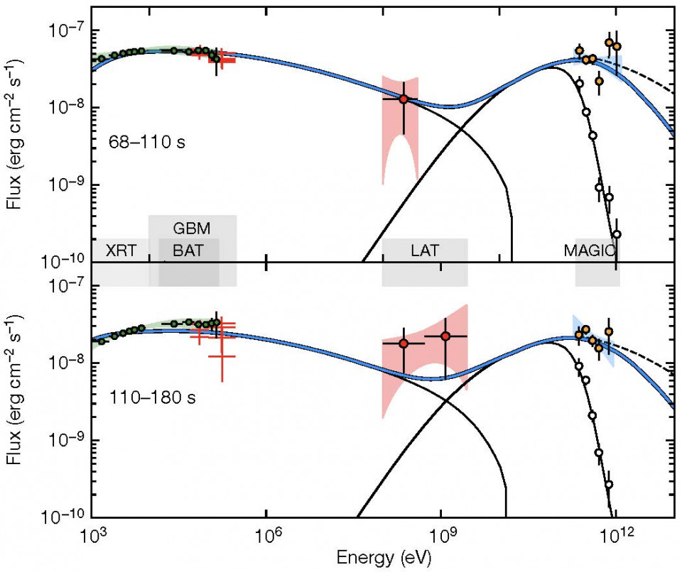 Discovery of teraelectronvolt photons from gamma-ray bursts: A new window for exploring the most luminous explosions in the Universe image