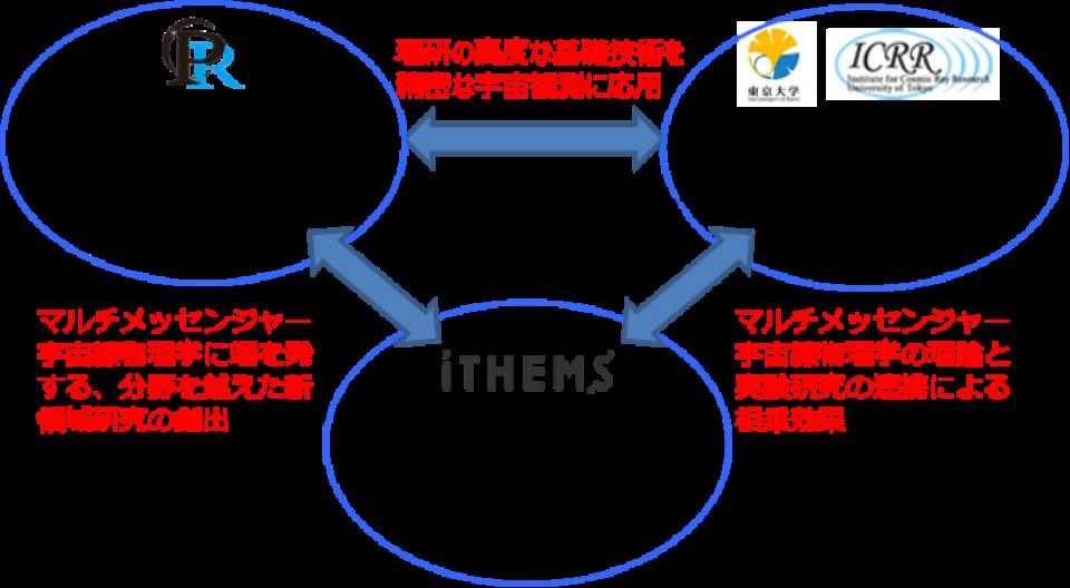 理化学研究所開拓研究本部、数理創造プログラムと東京大学宇宙線研究所 マルチメッセンジャー分野の拡充を目指す研究連携協定を締結