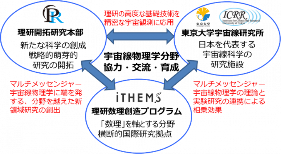 Research Collaboration Agreement Signed to Expand the Field of Multi-Messenger - RIKEN CPR, iTHEMS and ICRR The University of Tokyo image